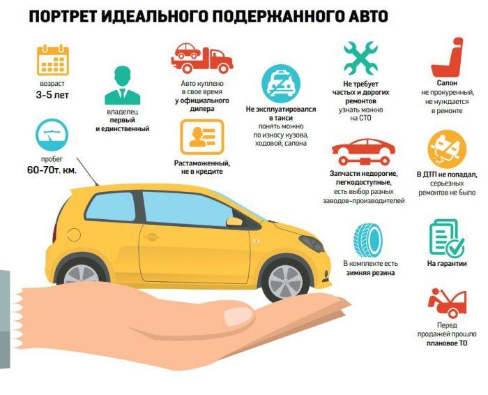 Договор покупки автомобиля